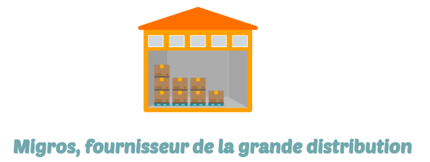 migros-grande-distribution